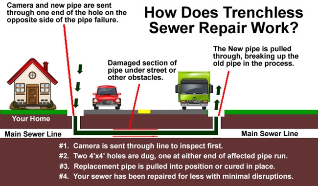 Hawaii Trenchless Sewer Repairs 1 Day Trenchless Sewer