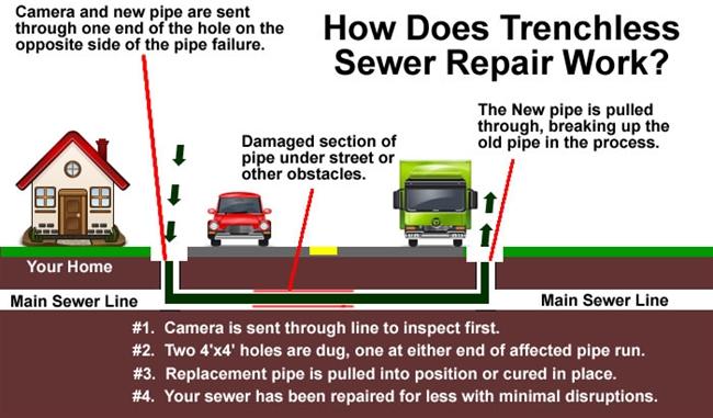 Louisiana trenchless sewer repairs 1 day trenchless sewer repairs trenchless sewer repair louisianacipp sewer repairs louisianasewer repairs louisianadrain repairs solutioingenieria Images